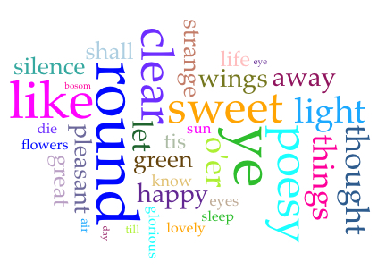 "Word cloud for ""Sleep and Poetry,"" created using Voyant Tools."